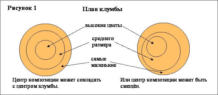 Схема создания клумбы круглой