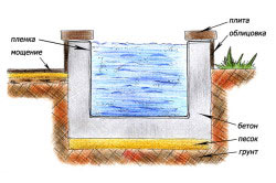 Схема приподнятого водоема