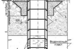 Схема устройства колодца шахтного типа с опорой на водоупорный слой грунта.