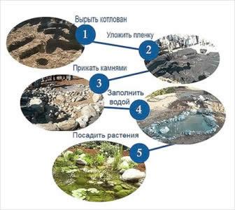 Схема создания водоема своими руками