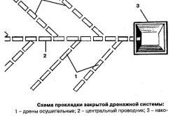 Схема закрытого дренажа
