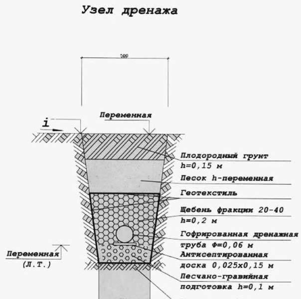 Устройство дренажного узла.