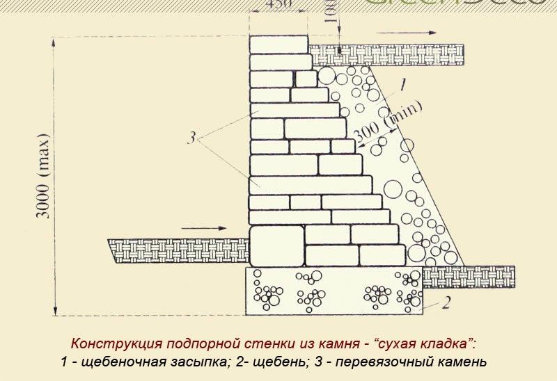 Как сделать подпорную стенку