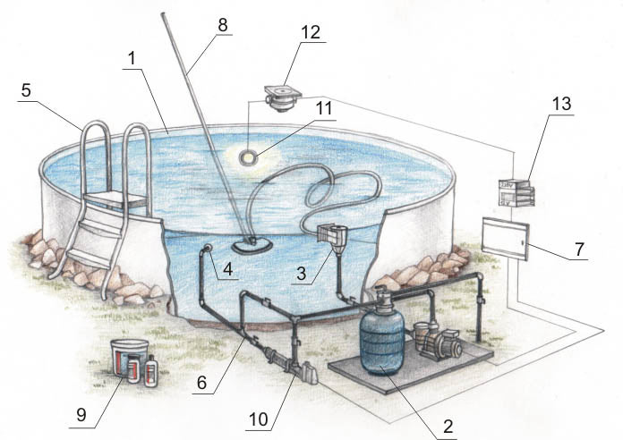 Стандартная схема подключения и обвязки бассейна