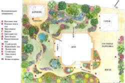 Проект разработки ландшафтного дизайна на лесном участке