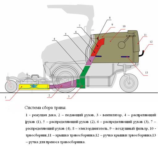 Ремонт газонокосилки электрической своими руками
