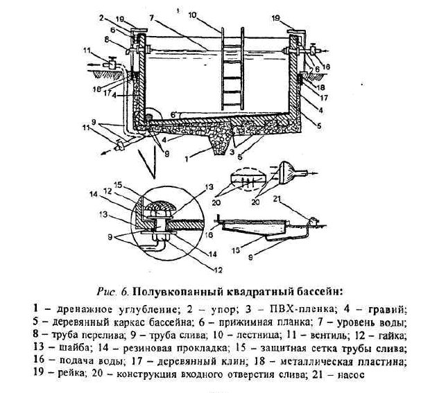Схема устройства полувкопанного квадратного бассейна