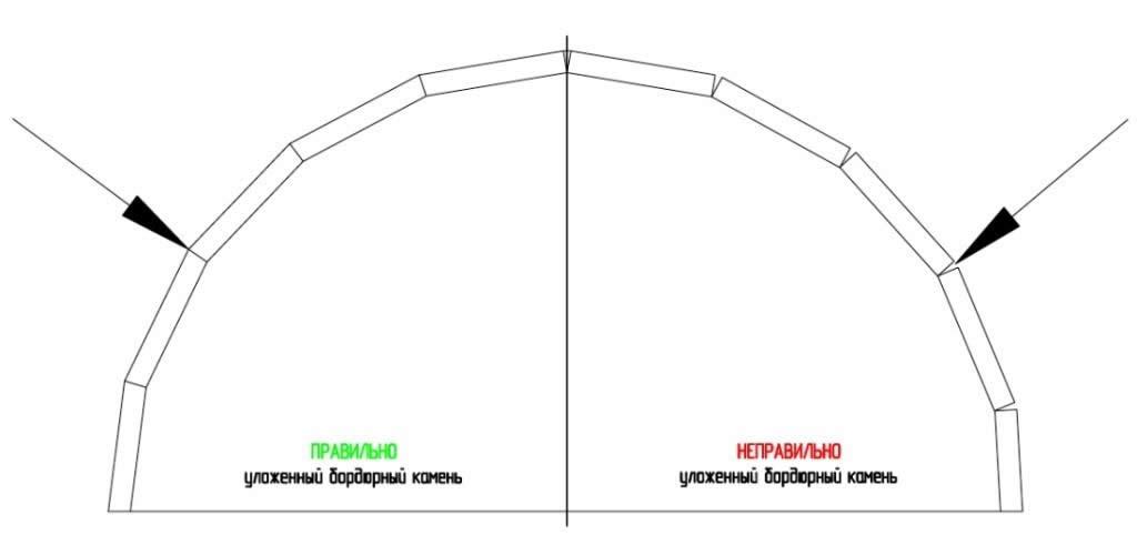 Схема укладки бордюрного камня
