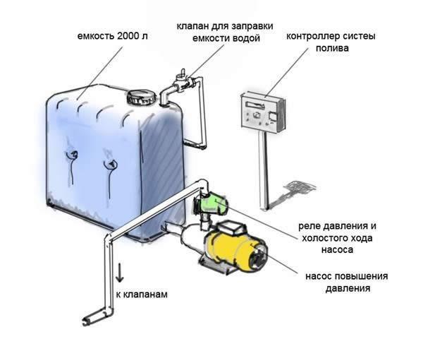 Насос для повышения давления воды своими руками