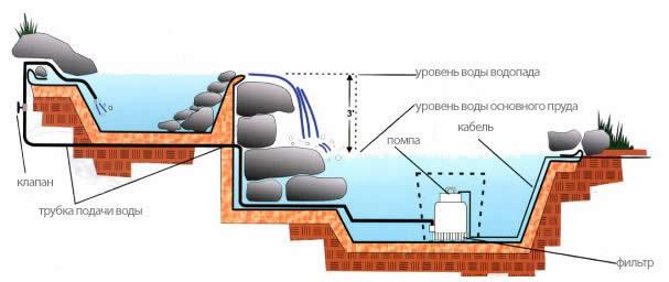 Создание пруда с водопадом