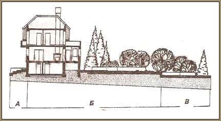 Схема примера деления участка террасированием