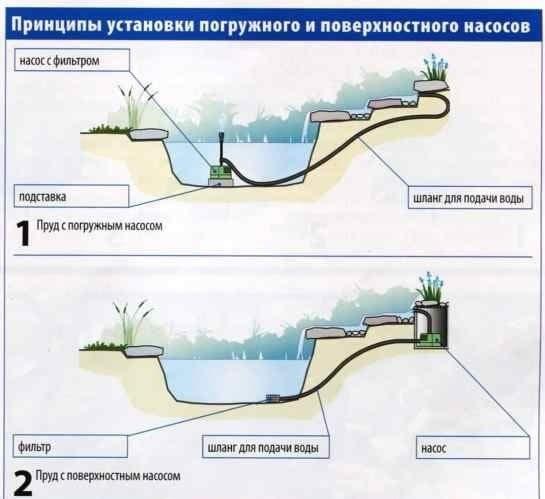Принципы установки погружного и поверхностного насосов