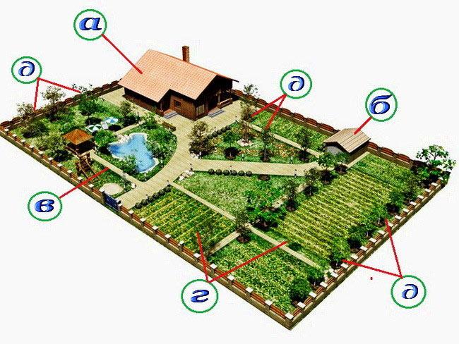 Схема планирования земельного участка