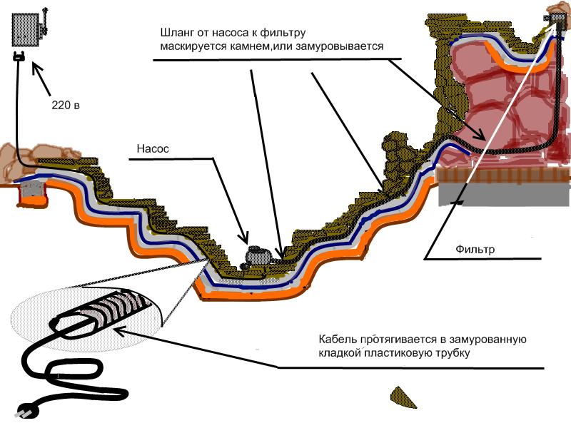 Схема установки насоса