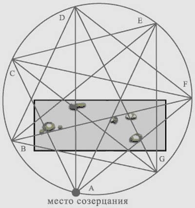 Схема расположения предметов в саду камней