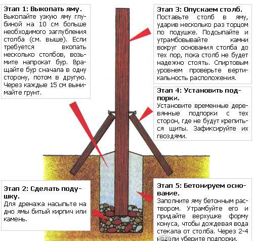 Как вкопать столбы для забора правильно?