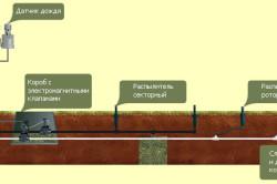 Схема автоматической системы полива газона.