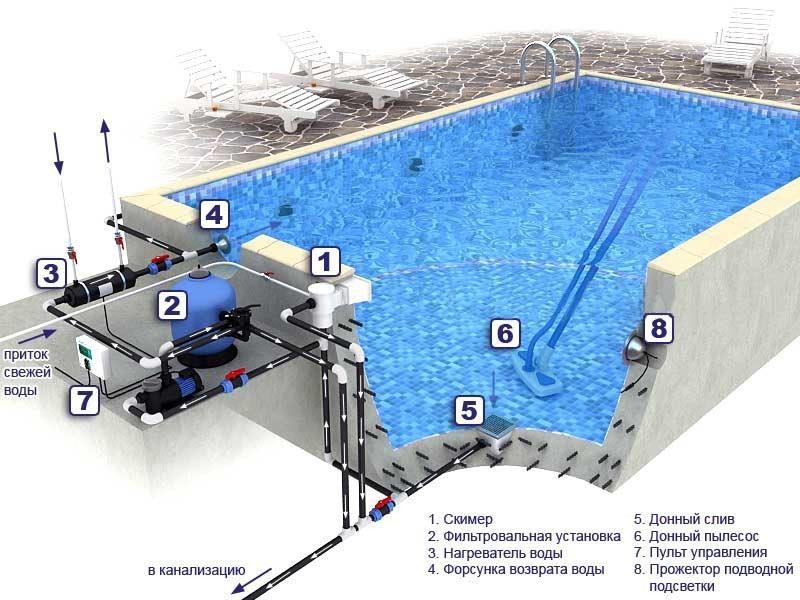 Устройство подачи воды и канализации бассейна