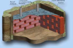 Схема слива воды из бассейна с помощью выкопанной ямы