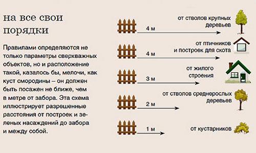 Материалы для строительства заборов