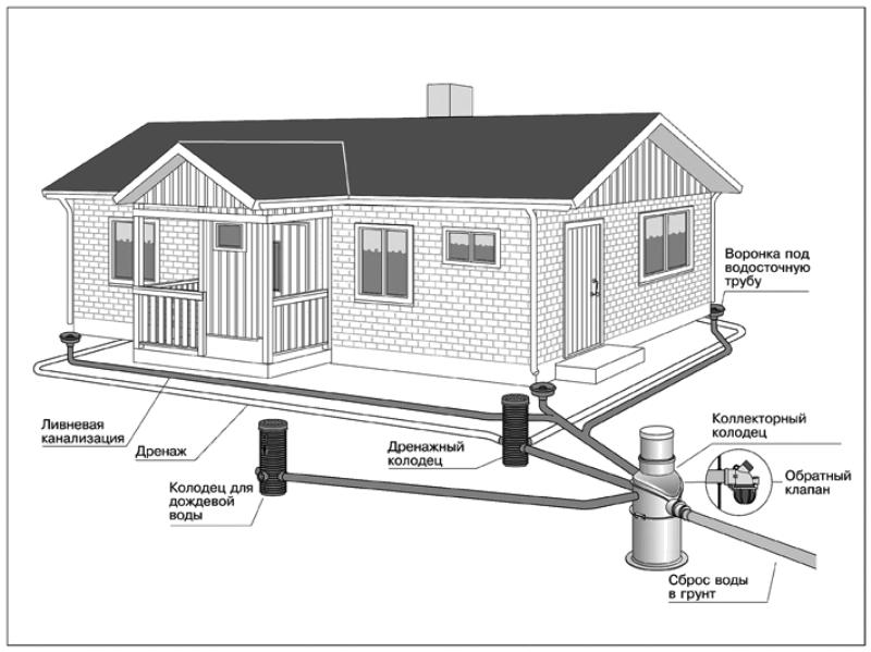 Схема системы дренажа