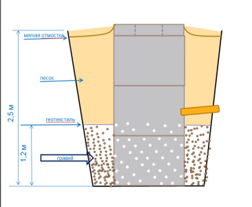Схема устройства гидроизоляции колодца