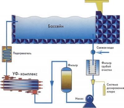 Схема постоянной очистки бассейна с дозатором хлора