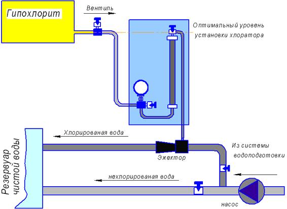 Схема установки хлоратора