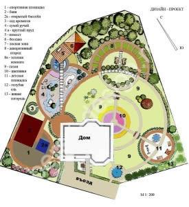 Схема ландшафтного проекта большого дачного участка