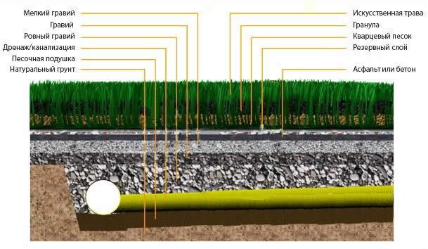 Схема искусственного газона