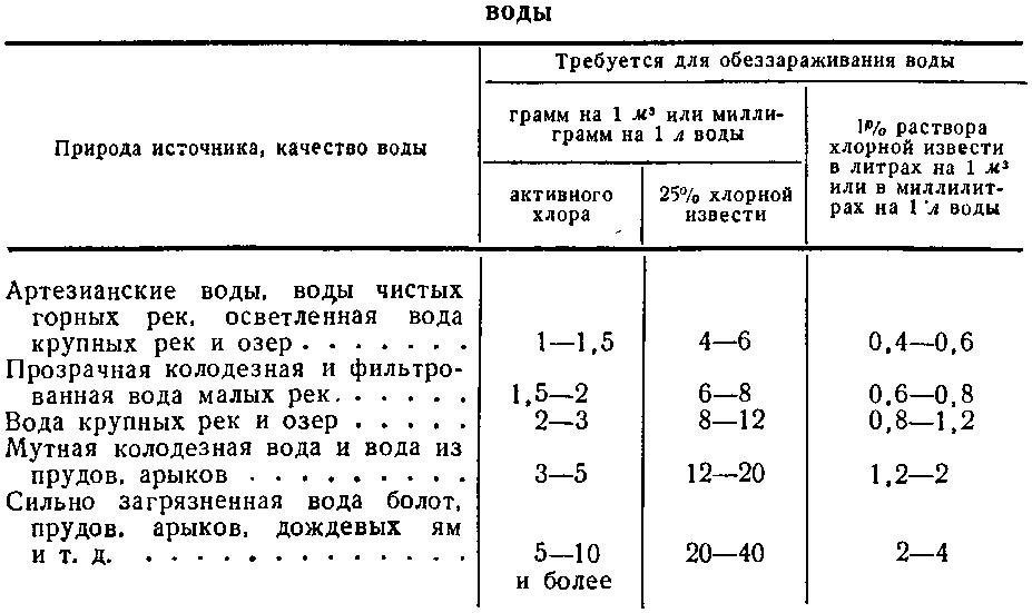 Таблица определения количества хлора, требующегося для обеззараживания воды.