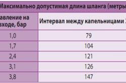 Таблица соотношения длины шланга и напора воды