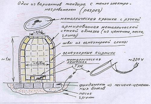 Тандыр своими руками чертежи и фото пошаговая инструкция