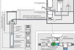 Схема автономного зимнего водопровода на даче.