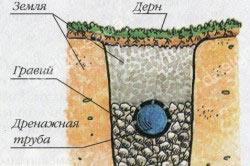 Схема устройства дренажной канавы на участке
