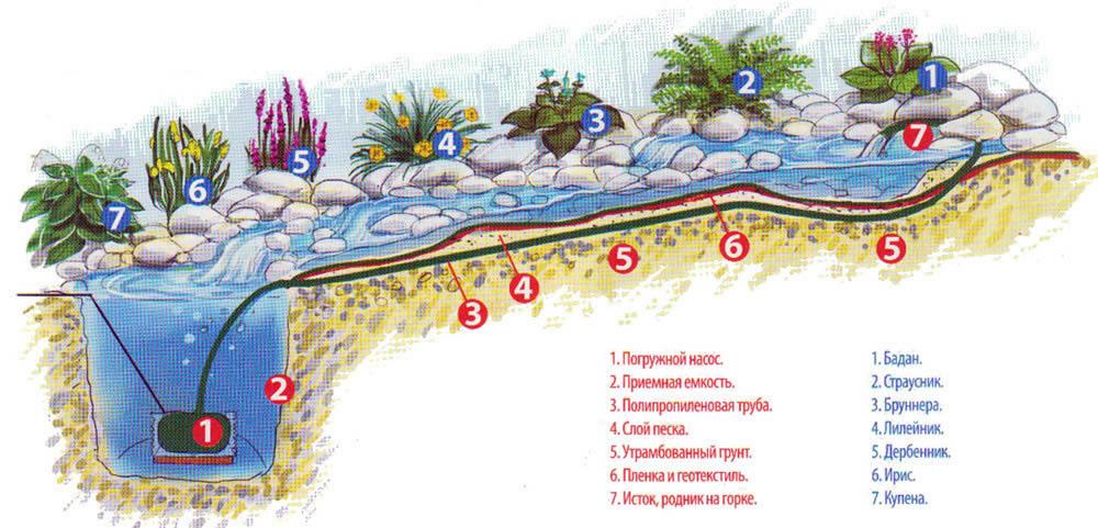 Пруд с водопадом своими руками пошаговая инструкция 582