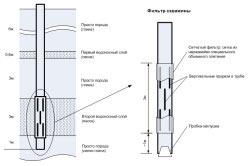 Схема устройства скважины и фильтра, установленного в ней.