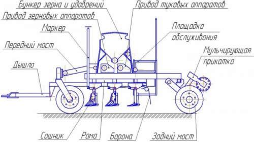 Схема устройства лапового культиватора