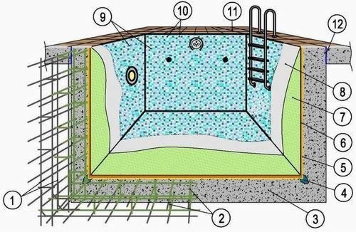 Устройство железобетонной чаши бассейна