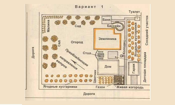 Схема приусадебного участка