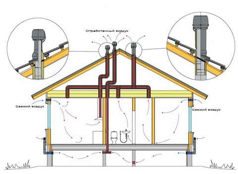 Схема устройства вентиляции туалета.