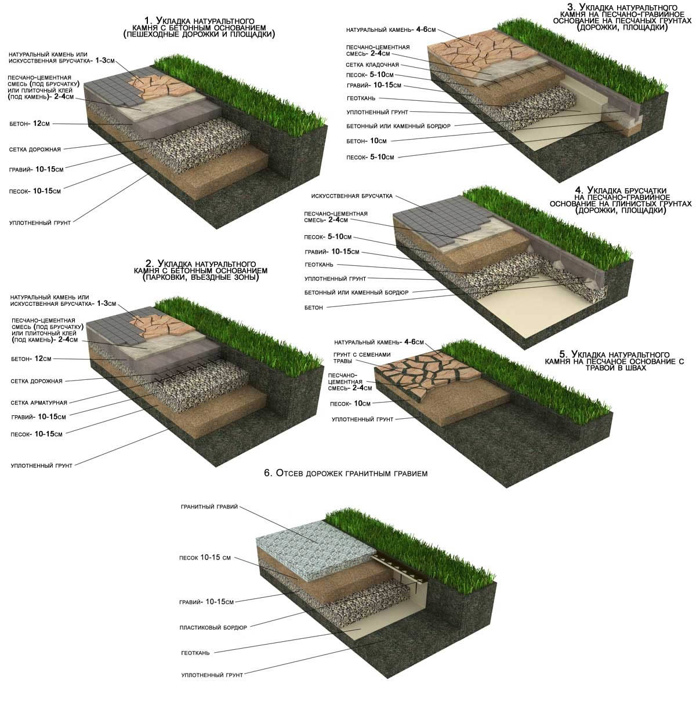 Как сделать проект укладки плитки
