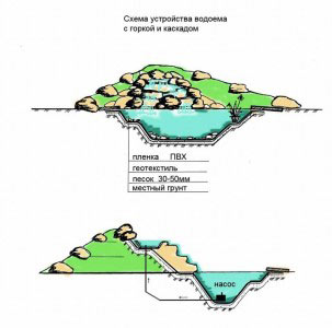 Схема устройства водоема с горкой и каскадом
