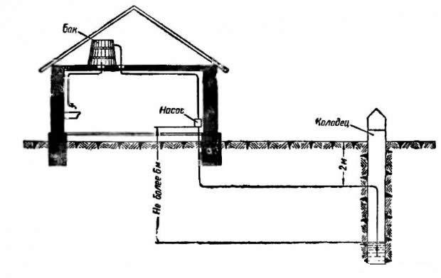 Схема местного водопровода.