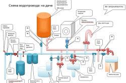 Схема водопровода дачного дома.