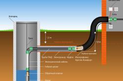 Схема подведения воды из колодца к дачному дому.