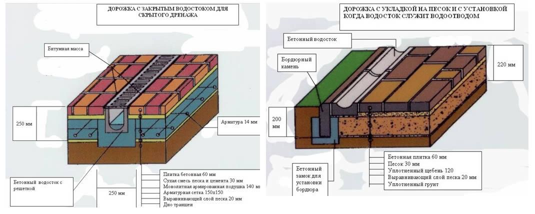 Укладка тротуарной плитки на цемент своими руками пошаговая инструкция 13