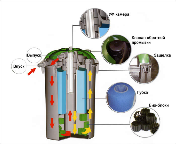 Проточный фильтр для пруда своими руками