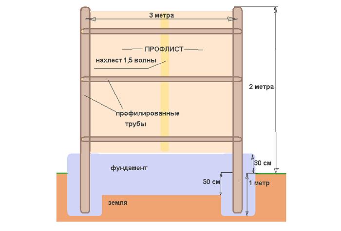 Схема установка забора из металлопрофиля