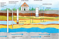 Схема залегания и движения грунтовых вод на дачном участке.